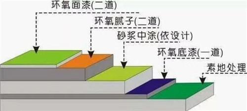 济宁防静电环氧地坪工程公司包工包料